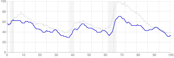 Oklahoma monthly unemployment rate chart from 1990 to March 2019